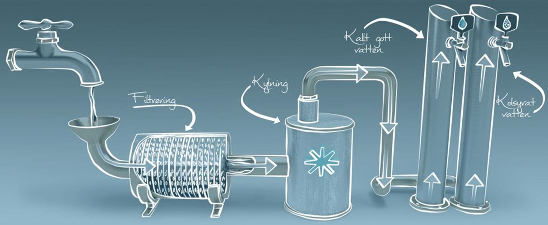 Illustration över hur vattenflödet fungerar